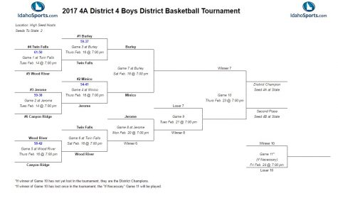 UPDATE! Boys Districts